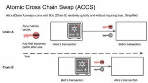 Атомарные свопы (atomic swaps): что это и как работает технология