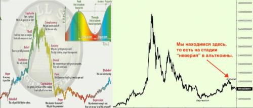 Стоит ли инвестировать в альткоины? Мнение аналитика