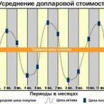 DCA – лучшая стратегия инвестирования в криптовалюты