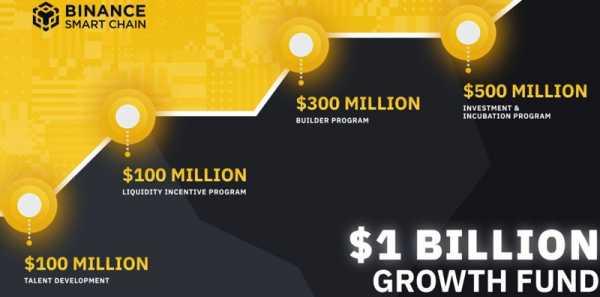 Binance выделила $1 млрд. на развитие своей экосистемы